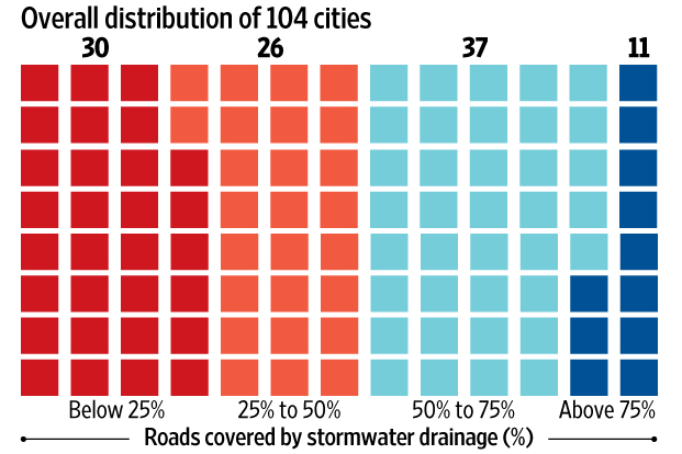 Stormwater drainage in urban India